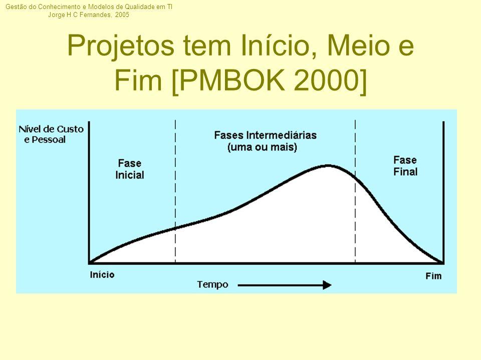 Projetos tem Início, Meio e Fim [PMBOK 2000]